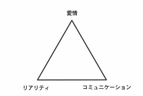 理解の三角形