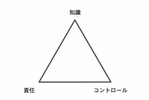 知識・責任・コントロールの三角形